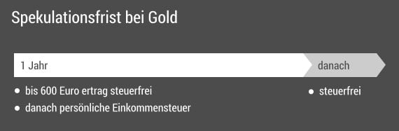 Spekulationsfrist Gold